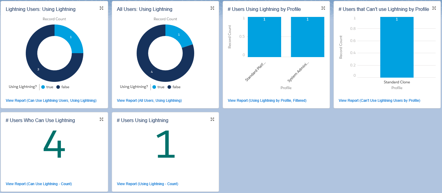 SimplySfdc com: Salesforce: Lightning Experience Adoption Query