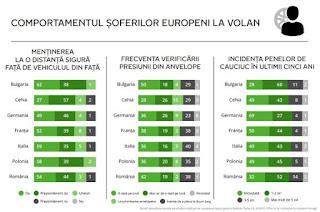 Comportamentul soferilor europeni la volan