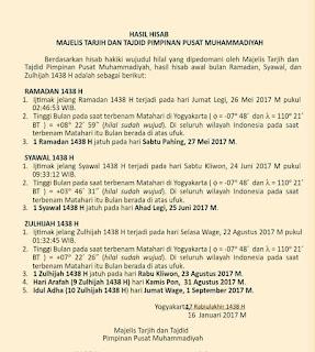Hasil Hisab Majelis Tarjih dan Tajdid PP Muhammadiyah Tentang Awal Bulan Ramadan, Syawal dan Zulhijah 1438 H