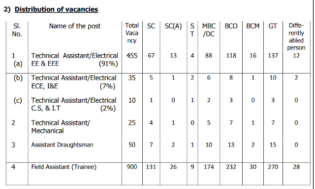 TNEB Diploma Jobs 2016