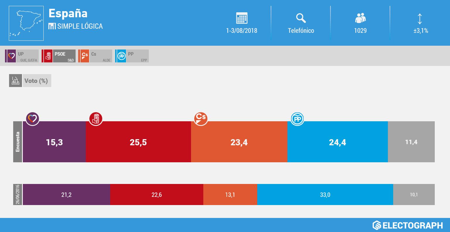 Gráfico de la encuesta para elecciones generales en España realizada por Simple Lógica en agosto de 2018
