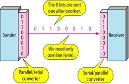 أساسيات الإتصالات الرقمية