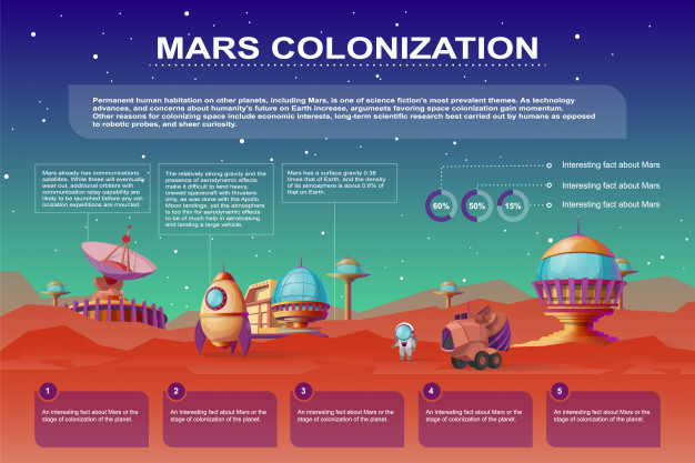 Mars colonization cartoon poster. Different bases, colony buildings on the red planet Free Vector