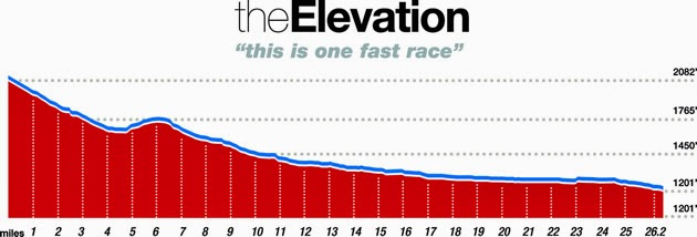 The 2015 Phoenix Marathon Elevation Chart