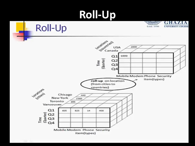 OLAP Online Analytical Processing Roll Up
