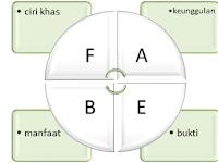 Teknik menjual menggunakan F.A.B.E