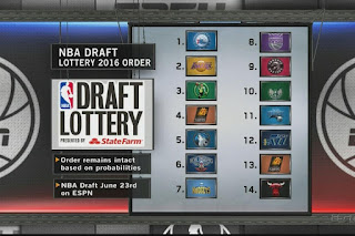 NBA Lottery Mock Draft