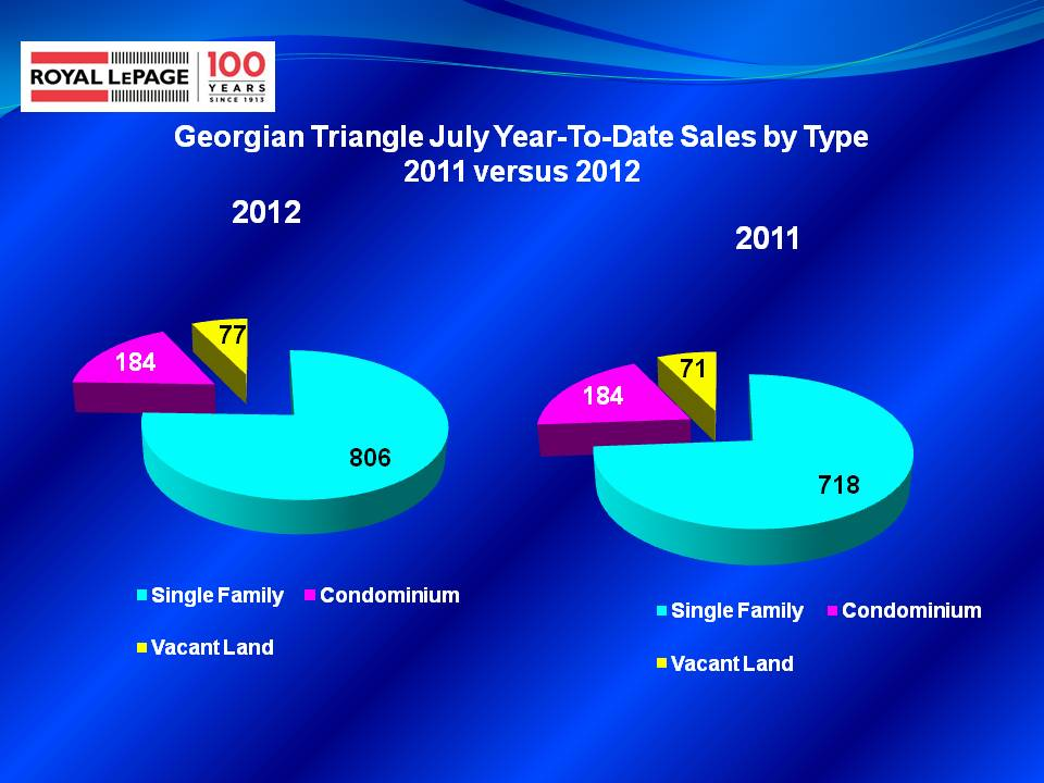 Area Single Family Home Sales Up 12% in 2012 - Rick Crouch