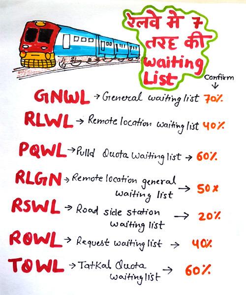 Waiting list full form railway