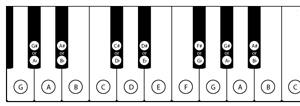 Qui luật vị trí các nốt nhạc piano