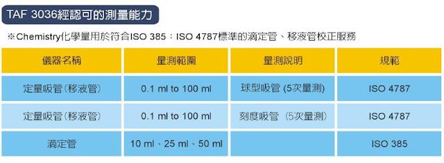 滴定管 & 球型/刻度吸管校正服務