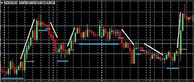 Supply and Demand Forex Trading Method