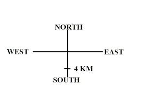 Direction Problem 2