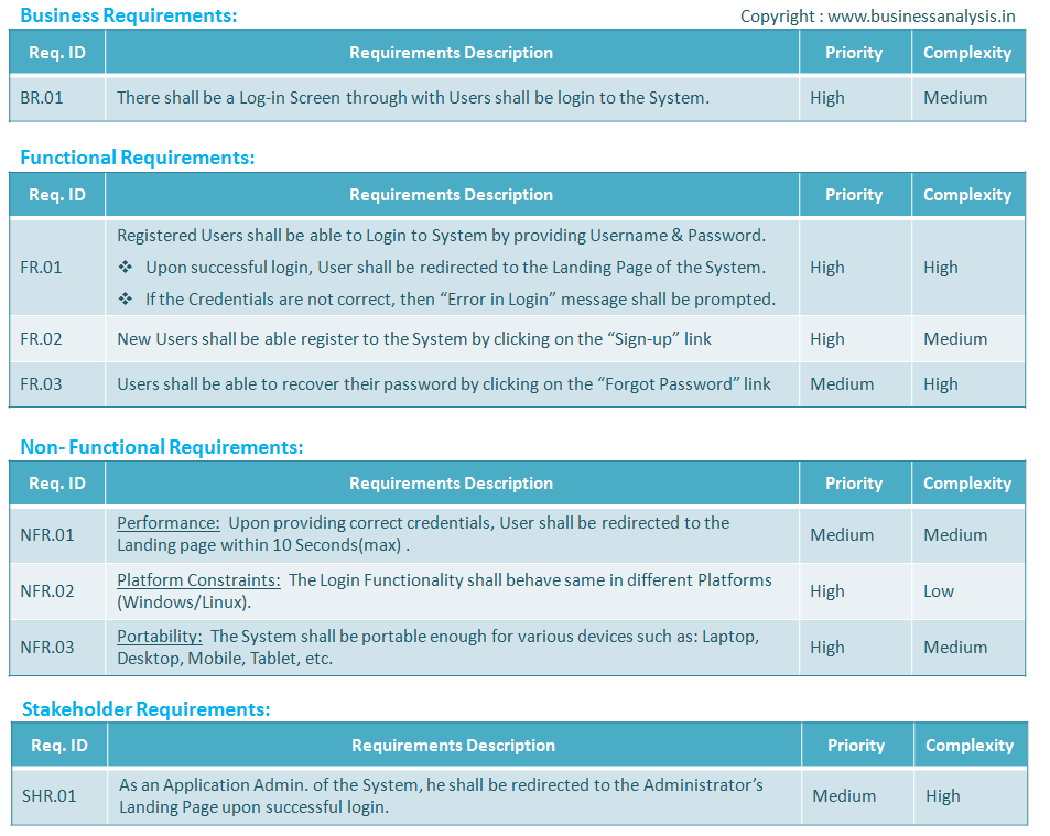 Requirement types with examples business analysis for Software user requirements template