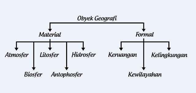 Objek Material Geografi dan Objek Formal Geografi