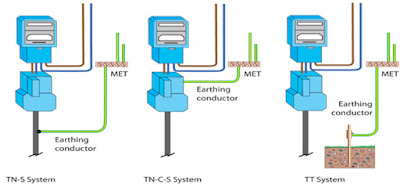 Earth Electrode & Grounding Conductor Connection System