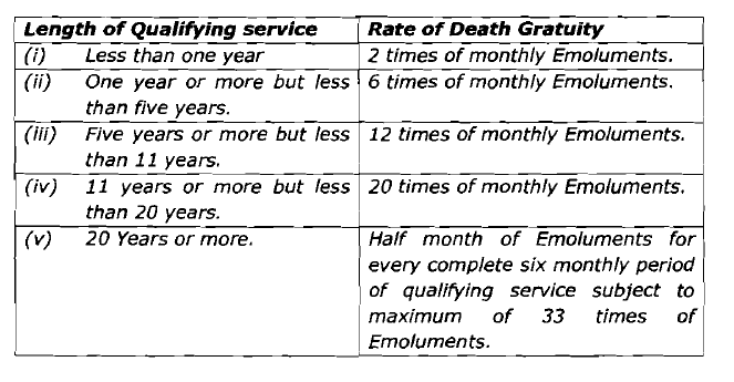Rates of death gratuity