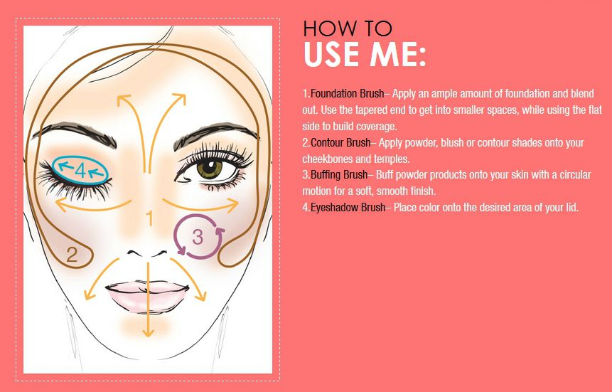 makeup brush description how to use LAB2 Beauty