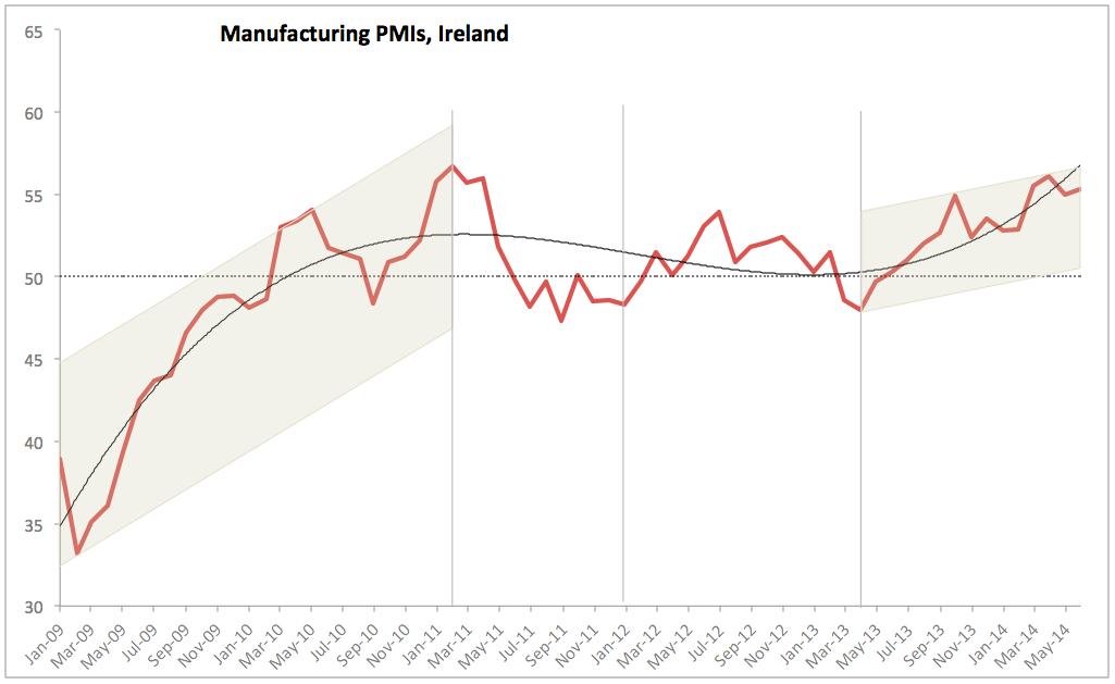 True Economics: 2/8/2014: Irish Manufacturing PMI: July 2014