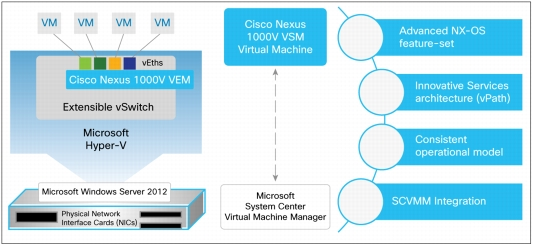 The EXPTA {blog}: Cisco Offers Free Nexus 1000V Integrated