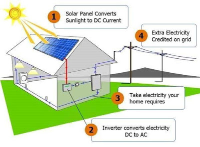 on grid pv system part