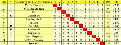 Clasificación final por orden de puntuación del Campeonato de Catalunya 2ª División Grupo 2 1988