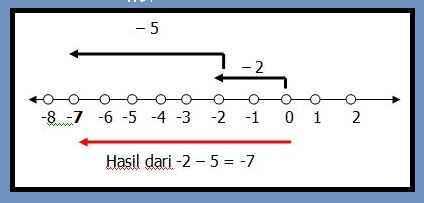 Aturan penjumlahan dan pengurangan bilangan bulat your chemistry a bilangan bulat positif bilangan bulat positif tergantung pada bilangan bulat mana yang lebih besar jika yang pertama lebih besar dari yang kedua ccuart Gallery
