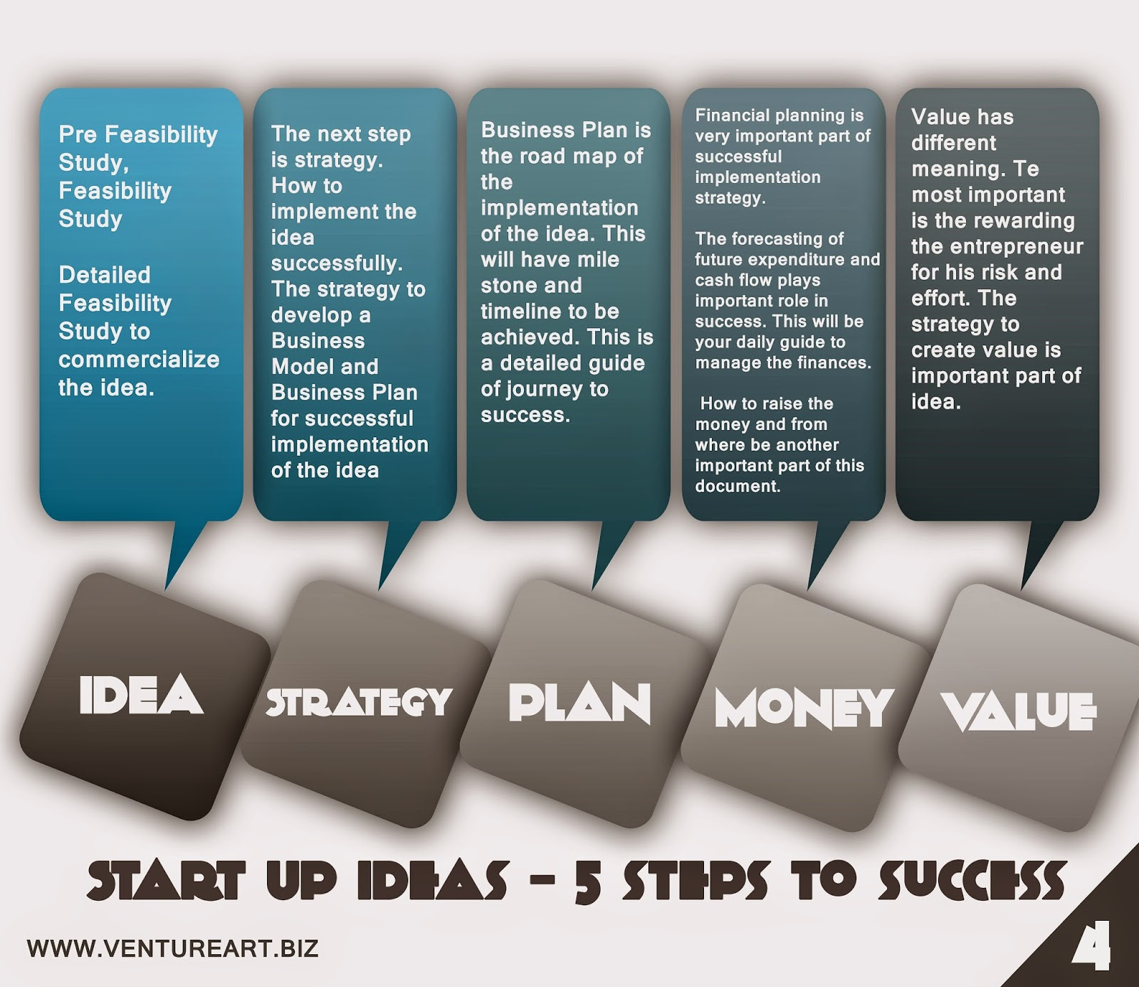 Venture Art - 5 Step Process to Create Value and Build Ideas