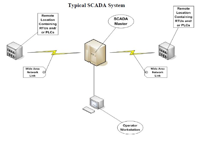 power systems loss: SCADA FOR POWER SYSTEM'S LOSS MONITORING