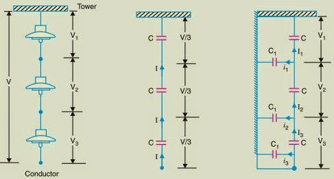 Potential distribution over a string of suspension insulators - string efficiency