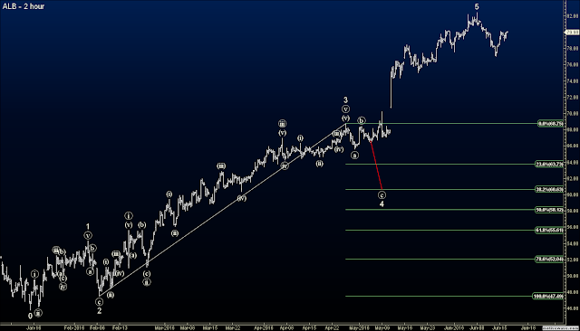 Elliott Wave Blog - Closed ALB - Original