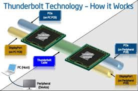 Intel released Thunderbolt faster computer technology