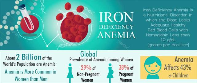 Preventive Measures For Anemia