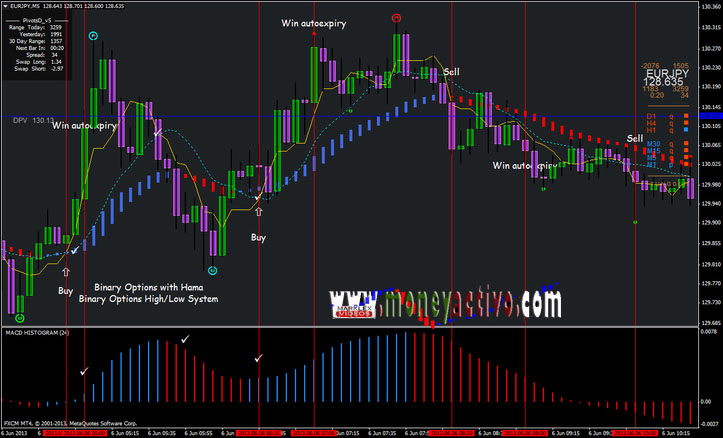 Open a binary options trading account