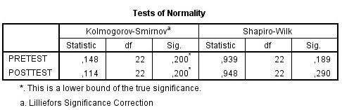 Uji Normalitas Data Rumus Shapiro-Wilk dengan SPSS