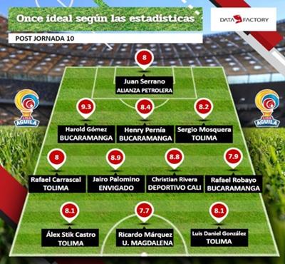 Liga Águila I 2019 – Jornada 10