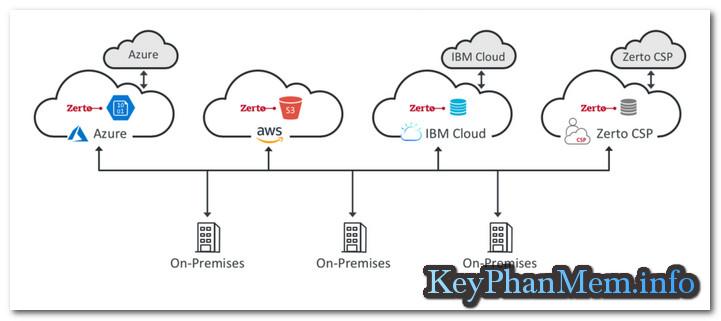 Download Zerto Virtual Replication 5.5.01.5 Full Key