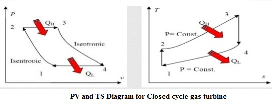 Pv Diagram Of Open Cycle Gas Turbine - Wiring Diagram Img