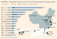 Battery Production (Credit: Benchmark Mineral Intelligence via Financial Times) Click to Enlarge.