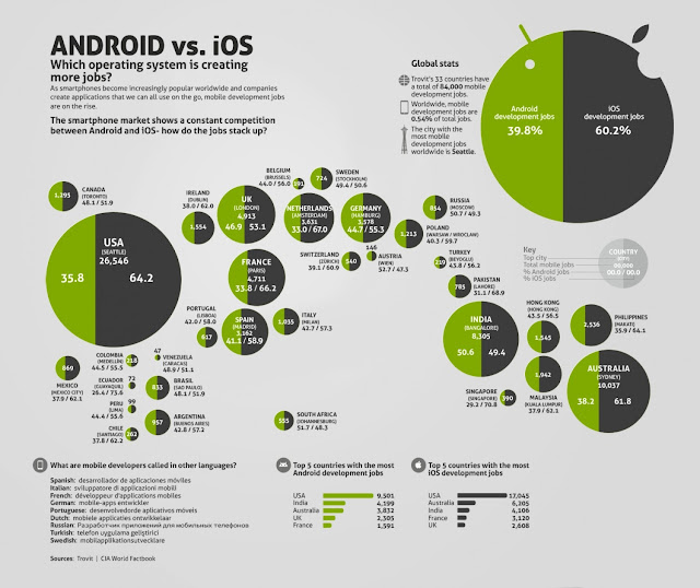 android-vs-ios-jobs_50291530dc248_w1500