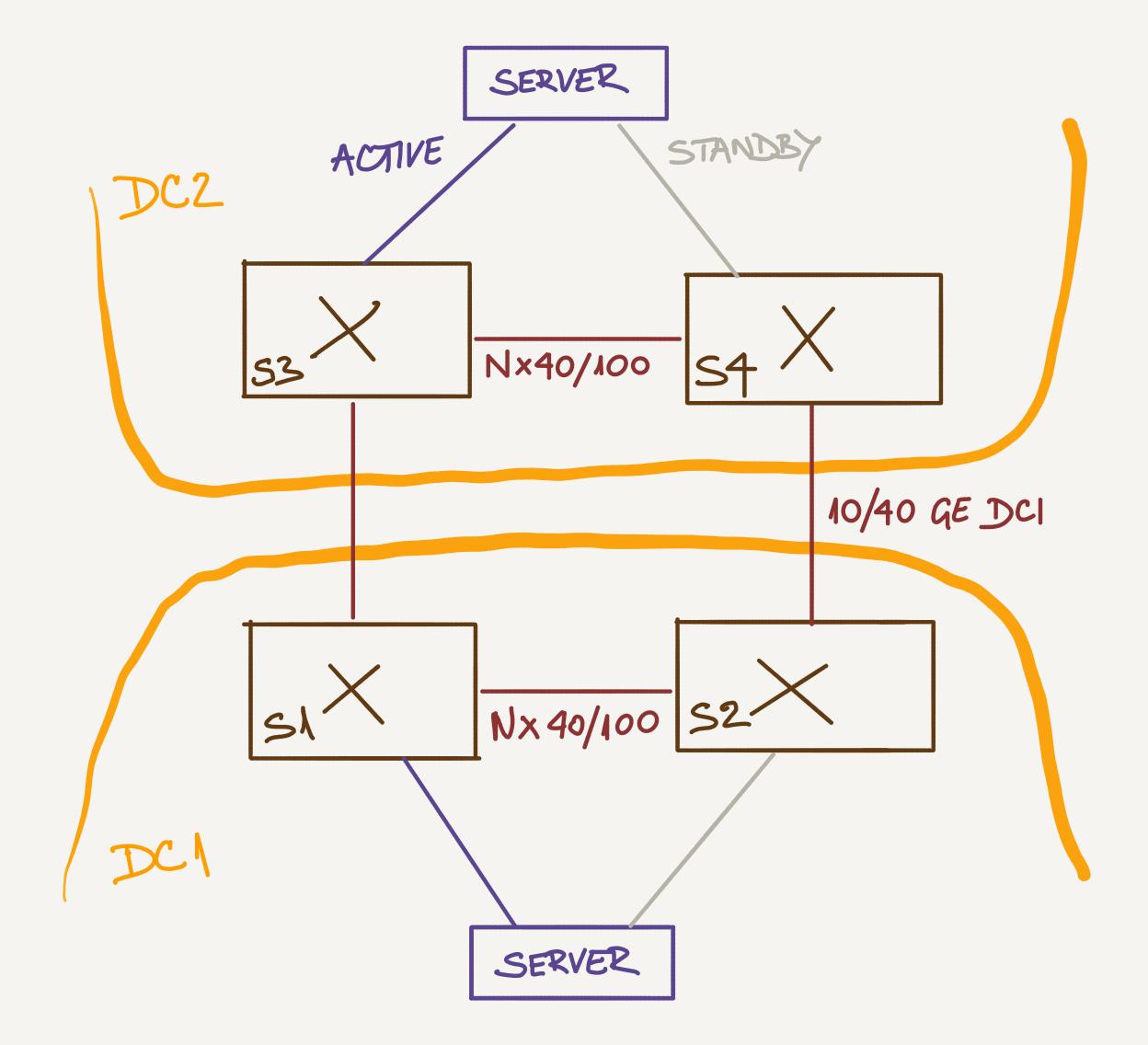 Using EVPN in Very Small Data Center Fabrics « ipSpace net blog