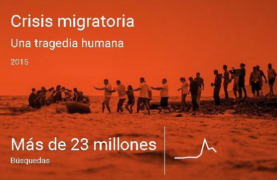 Las Búsquedas del año Crisis Migratoria