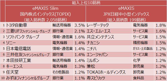 eMAXIS Slim 国内株式インデックス(TOPIX)、eMAXIS JPX日経中小型インデックス組入上位10銘柄