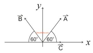 vektor fisika