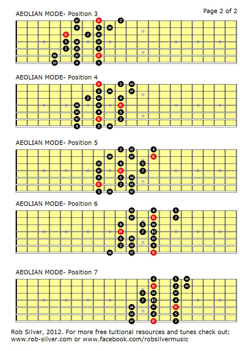 rob silver the aeolian mode mapped out for 7 string guitar. Black Bedroom Furniture Sets. Home Design Ideas
