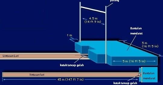 Ukuran Lapangan dan Galah untuk lompat galah  ATURAN