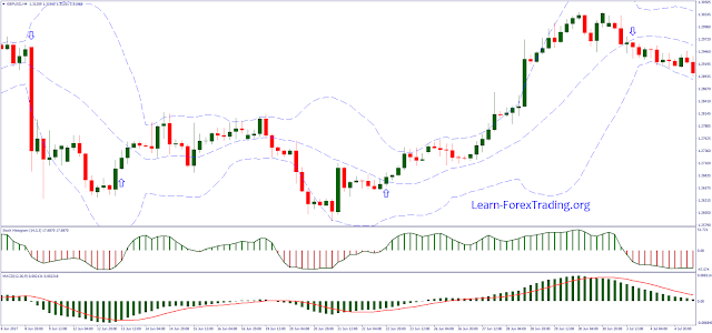 Bollinger bands histogram