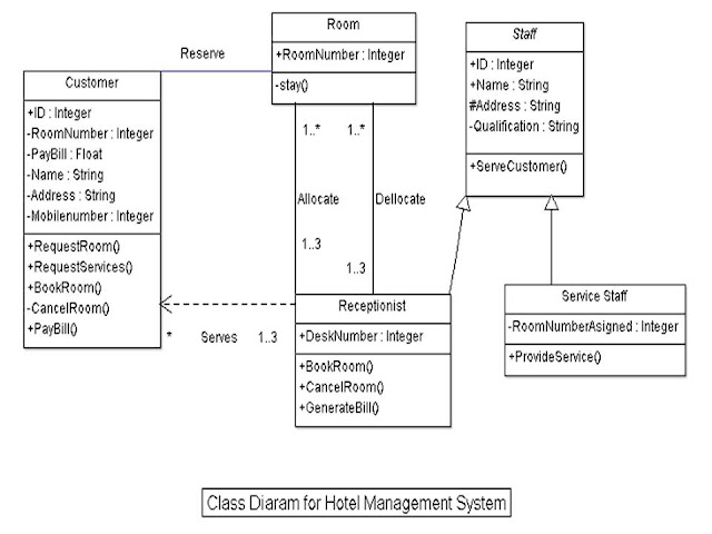 Uml diagrams hotel management system uml diagrams the tasks we have to do are ccuart Image collections