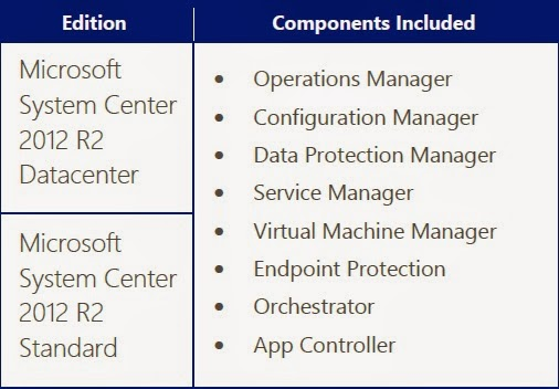 ConfigMgr 2012 Licensing - Calculations explained for