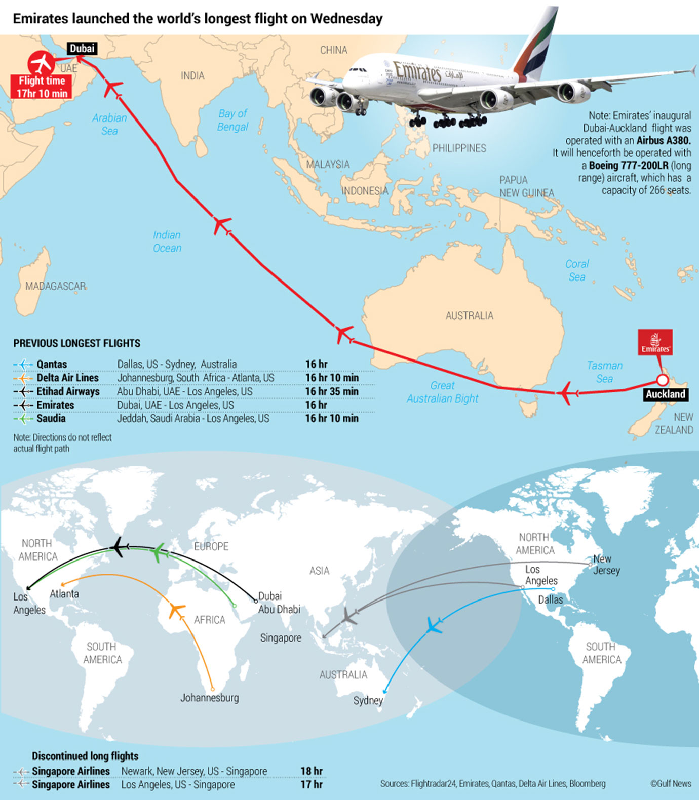 air india s delhi san francisco flight claims the world s longest by flying distance but when measured on the surface of the earth doha and auckland are